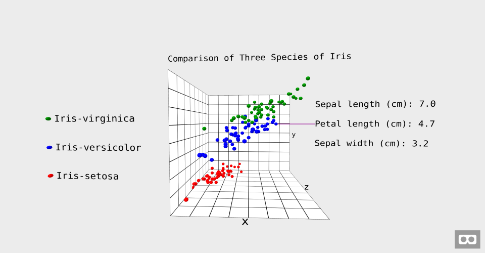 Preview image for Iris Graph. A 3D scatterplot comparing three species of Iris.